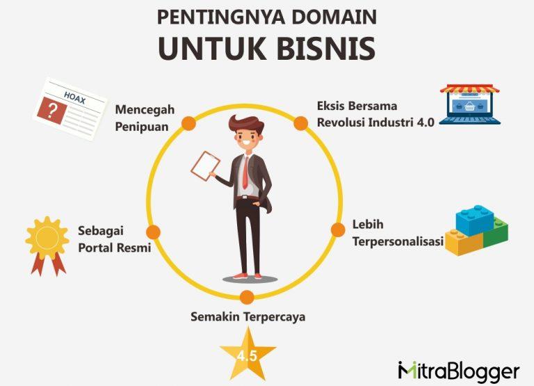 Mengulas Pentingnya Domain Untuk Bisnis