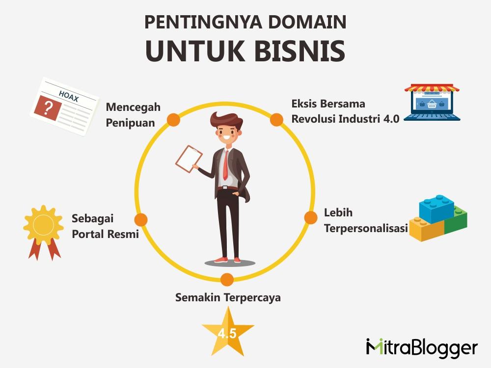 Pentingnya Domain Untuk Bisnis